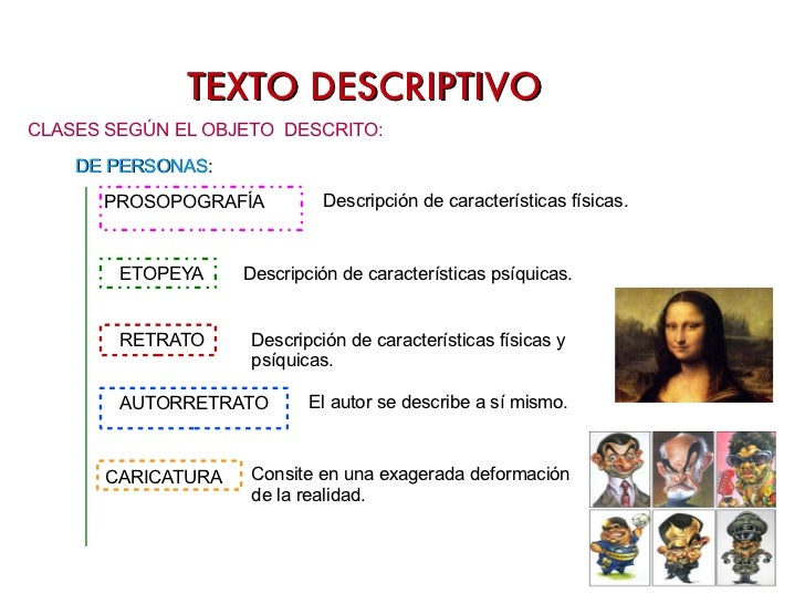 <ul><li>CLASES SEGÚN EL OBJETO  DESCRITO: </li></ul>DE PERSONAS : PROSOPOGRAFÍA  ETOPEYA CARICATURA RETRATO Descripción de...