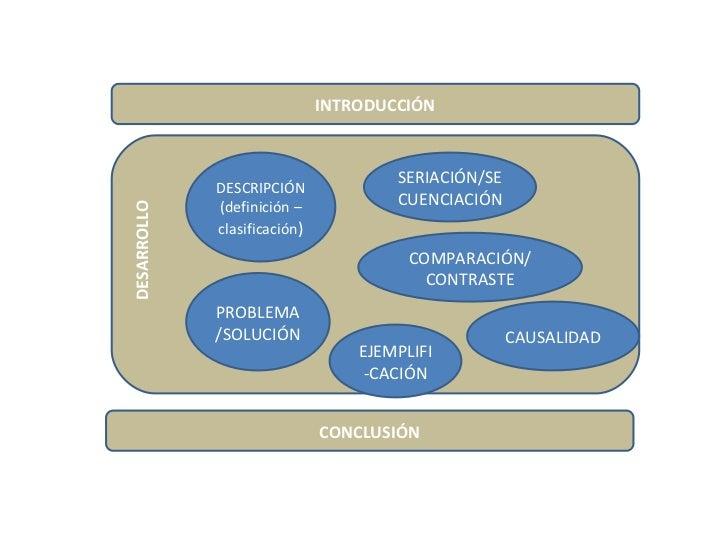 INTRODUCCIÓN CONCLUSIÓN DESARROLLO DESCRIPCIÓN (definición – clasificación ) SERIACIÓN/SECUENCIACIÓN COMPARACIÓN/ CONTRAST...