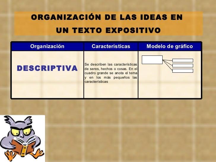 ORGANIZACIÓN DE LAS IDEAS EN  UN TEXTO EXPOSITIVO Se describen las características de seres, hechos o cosas. En el cuadro ...