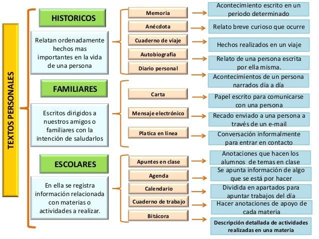 caracteristicas internas de textos personales