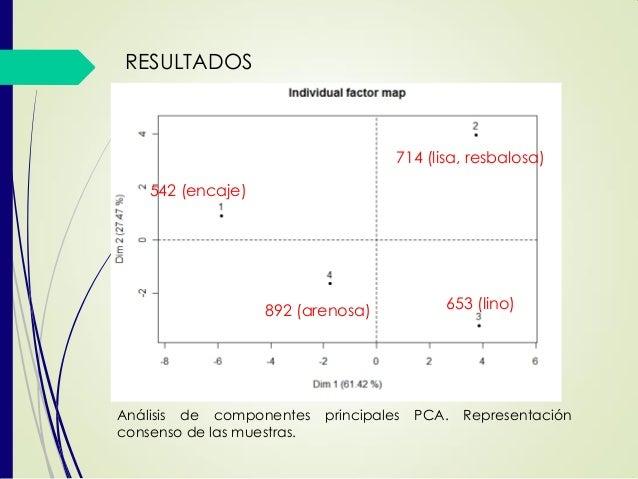 542 (encaje) 714 (lisa, resbalosa) 653 (lino)892 (arenosa) RESULTADOS Análisis de componentes principales PCA. Representac...