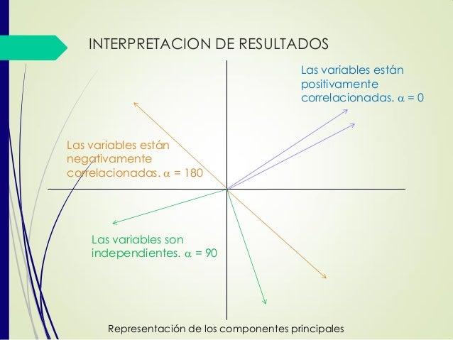 Las variables están positivamente correlacionadas. a = 0 Las variables están negativamente correlacionadas. a = 180 Las va...