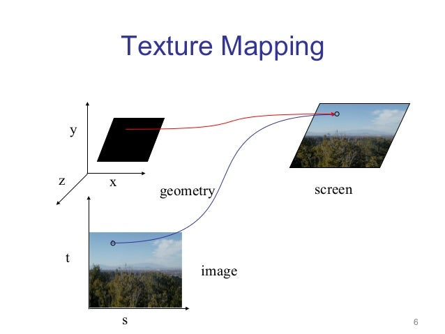Texture mapping on