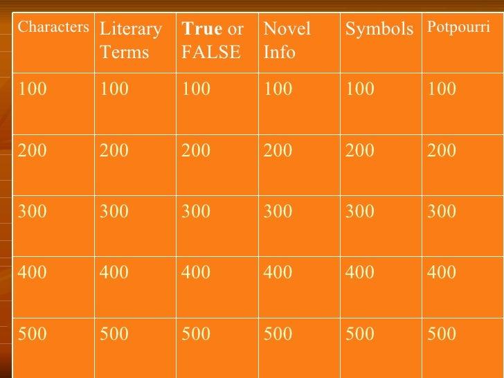 Characters Literary   True or Novel   Symbols Potpourri           Terms       FALSE Info 100       100         100     100...