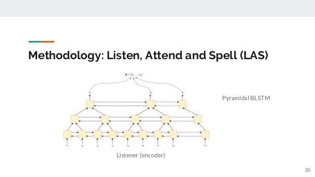 Methodology: Listen, Attend and Spell (LAS) Listener (encoder) 20 Pyramidal BLSTM