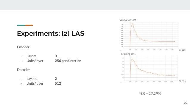 Experiments: [2] LAS Encoder - Layers 3 - Units/layer 256 per direction Decoder - Layers 2 - Units/layer 512 PER = 27.29% ...
