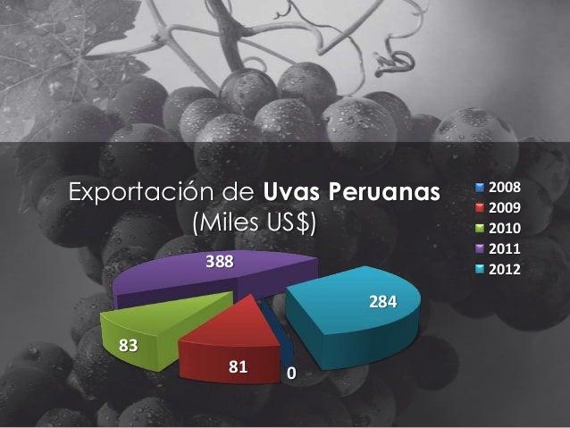 Exportación de Uvas Peruanas (Miles US$) 388 284 83  81  0  2008 2009 2010 2011 2012