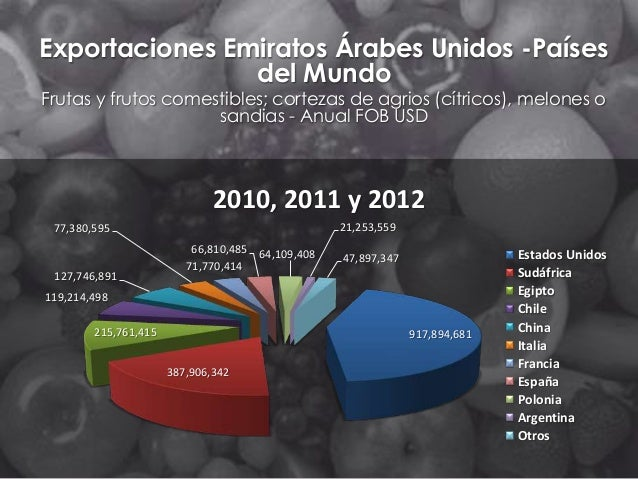 Exportaciones Emiratos Árabes Unidos -Países del Mundo Frutas y frutos comestibles; cortezas de agrios (cítricos), melones...