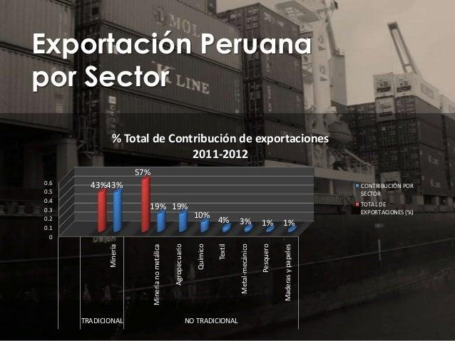 Exportación Peruana por Sector % Total de Contribución de exportaciones 2011-2012 57% 43%43%  CONTRIBUCIÓN POR SECTOR  TRA...