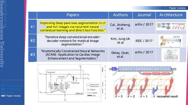 Liver segmentation using U-net: Practical issues @ SNU-TF