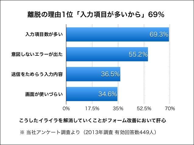 離脱の理由1位「入力項目が多いから」69% 69.3%  入力項目数が多い  55.2%  意図しないエラーが出た  36.5%  送信をためらう入力内容  画面が使いづらい 0%  34.6% 17.5%  35%  52.5%  70%  ...