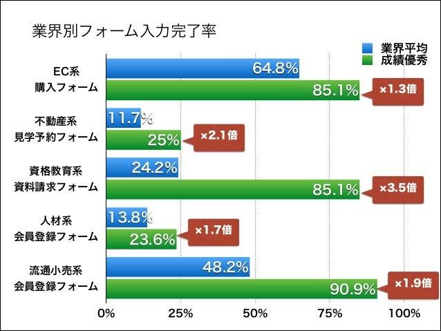 業界別フォーム入力完了率 64.8%  EC系 購入フォーム 不動産系 見学予約フォーム  85.1%  1.3倍  85.1%  3.5倍  11.7% 25%  2.1倍  24.2%  資格教育系 資料請求フォーム 人材系 会員登...