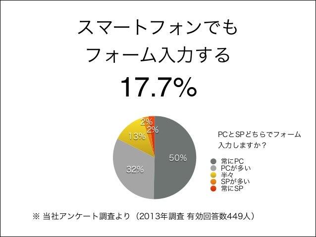 スマートフォンでも フォーム入力する  17.7% 2% 2% 13%  PCとSPどちらでフォーム 入力しますか?  50% 32%  常にPC PCが多い 半々 SPが多い 常にSP  ※ 当社アンケート調査より(2013年調査 有効回答数...