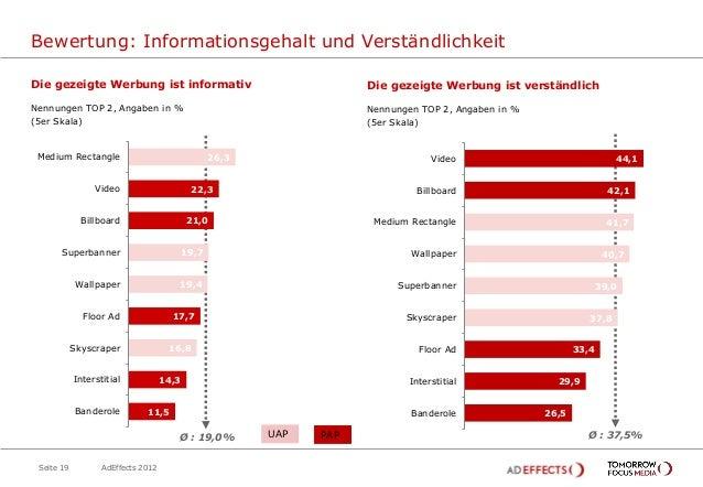 Bewertung: Informationsgehalt und VerständlichkeitDie gezeigte Werbung ist informativ                              Die gez...