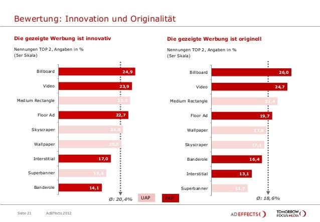 Bewertung: Innovation und OriginalitätDie gezeigte Werbung ist innovativ                                 Die gezeigte Werb...