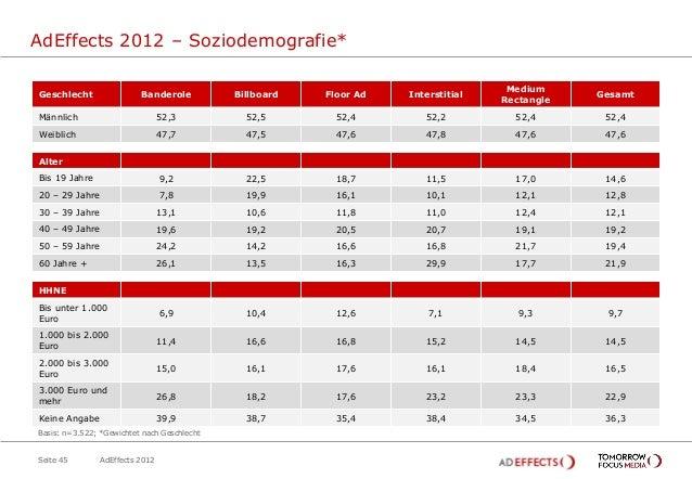 AdEffects 2012 – Soziodemografie*                                                                                    Mediu...