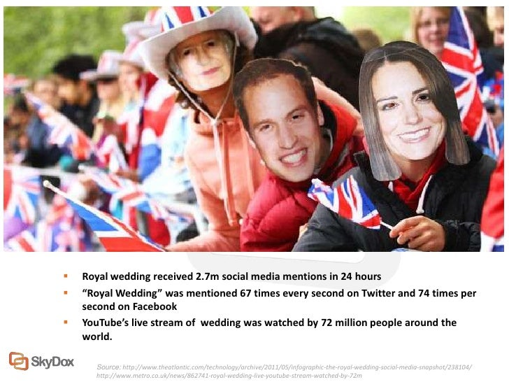 """   Royal wedding received 2.7m social media mentions in 24 hours   """"Royal Wedding"""" was mentioned 67 times every second o..."""