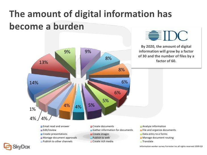 The amount of digital information hasbecome a burden                                                                      ...