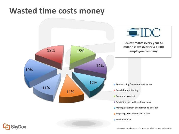 Wasted time costs money                                            IDC estimates every year $6                            ...