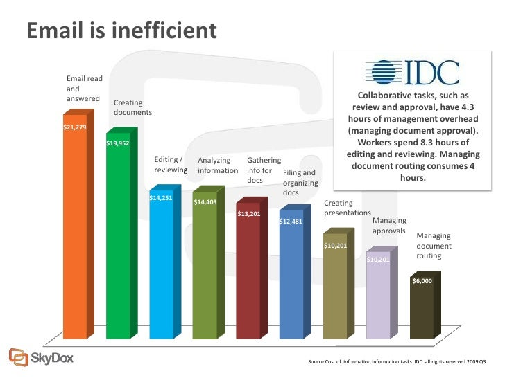 Email is inefficient    Email read    and    answered                                                                     ...