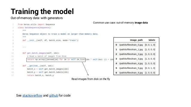 Pytorch For Loop