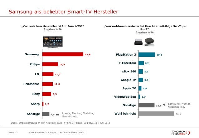 Samsung als beliebter Smart-TV Hersteller Seite 13 42,8 16,5 11,7 11,0 9,3 1,2 7,4 Samsung Philips LG Panasonic Sony Sharp...