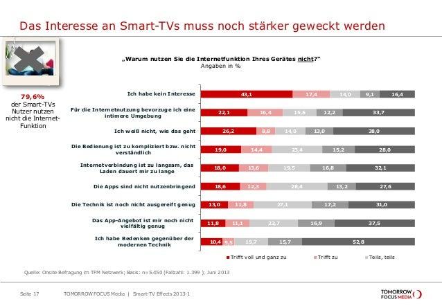 Das Interesse an Smart-TVs muss noch stärker geweckt werden TOMORROW FOCUS Media | Smart-TV Effects 2013-1Seite 17 43,1 22...