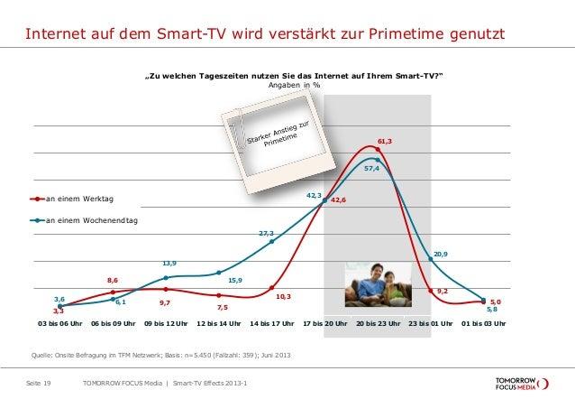 Internet auf dem Smart-TV wird verstärkt zur Primetime genutzt Seite 19 3,3 8,6 9,7 7,5 10,3 42,6 61,3 9,2 5,03,6 6,1 13,9...