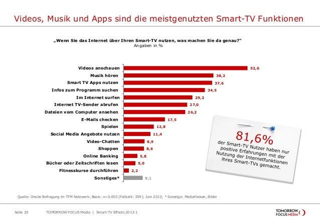 Videos, Musik und Apps sind die meistgenutzten Smart-TV Funktionen TOMORROW FOCUS Media | Smart-TV Effects 2013-1Seite 20 ...