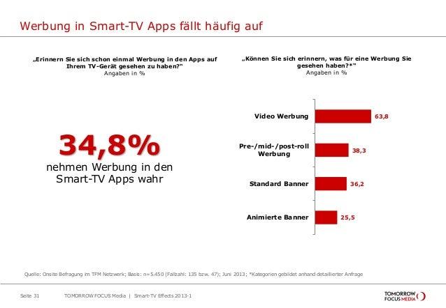 Werbung in Smart-TV Apps fällt häufig auf Seite 31 Quelle: Onsite Befragung im TFM Netzwerk; Basis: n=5.450 (Fallzahl: 135...