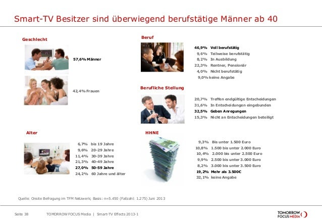 Smart-TV Besitzer sind überwiegend berufstätige Männer ab 40 Seite 38 57,6% Männer 46,9% Voll berufstätig 9,6% Teilweise b...