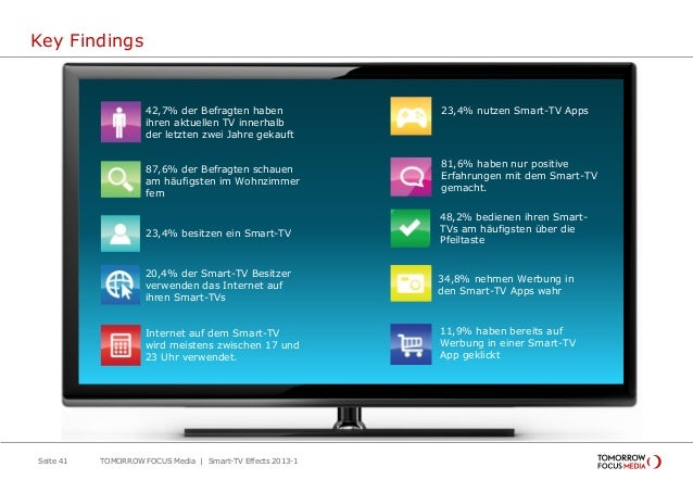 Key Findings Seite 41 TOMORROW FOCUS Media | Smart-TV Effects 2013-1 42,7% der Befragten haben ihren aktuellen TV innerhal...