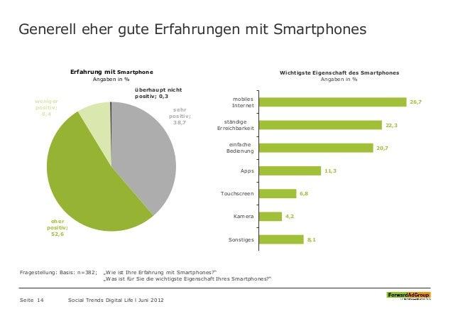 Generell eher gute Erfahrungen mit Smartphones Seite 14 Social Trends Digital Life l Juni 2012 8,1 4,2 6,8 11,3 20,7 22,3 ...