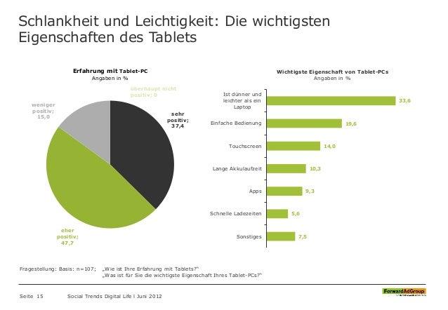 Schlankheit und Leichtigkeit: Die wichtigsten Eigenschaften des Tablets Seite 15 Social Trends Digital Life l Juni 2012 7,...