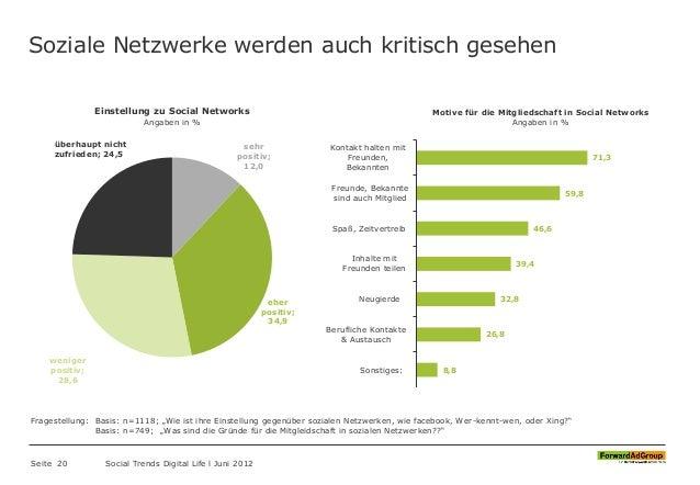 Soziale Netzwerke werden auch kritisch gesehen Seite 20 Social Trends Digital Life l Juni 2012 8,8 26,8 32,8 39,4 46,6 59,...