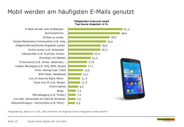 Mobil werden am häufigsten E-Mails genutzt Seite 23 Social Trends Digital Life l Juni 2012 51,2 48,6 39,0 35,6 30,5 30,3 2...