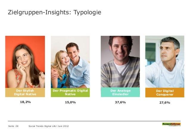 Zielgruppen-Insights: Typologie Seite 28 Social Trends Digital Life l Juni 2012 15,0% Der Pragmatic Digital Native 18,2% D...
