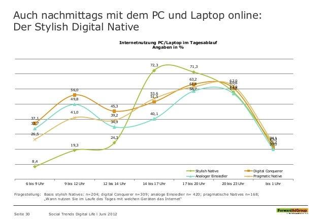 Auch nachmittags mit dem PC und Laptop online: Der Stylish Digital Native Seite 30 Social Trends Digital Life l Juni 2012 ...