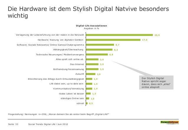 Die Hardware ist dem Stylish Digital Natvive besonders wichtig Seite 33 Social Trends Digital Life l Juni 2012 20,9 17,0 8...