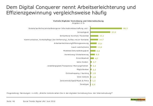 Dem Digital Conquerer nennt Arbeitserleichterung und Effizienzgewinnung vergleichsweise häufig Seite 46 Social Trends Digi...