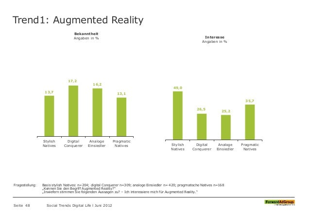 Trend1: Augmented Reality Seite 48 Social Trends Digital Life l Juni 2012 13,7 17,2 16,2 13,1 Stylish Natives Digital Conq...