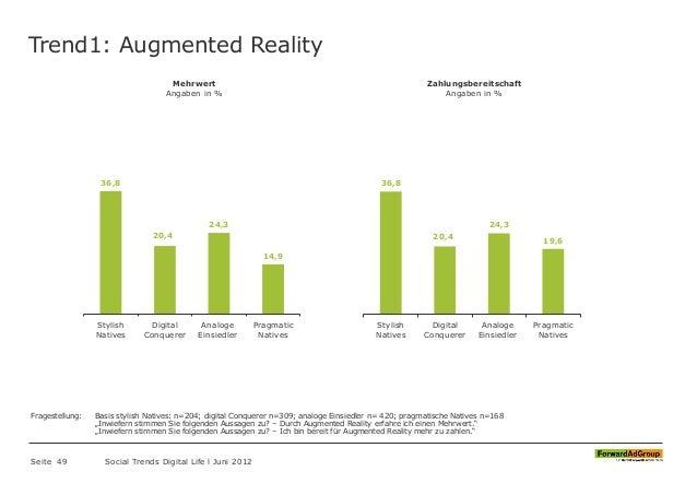 Trend1: Augmented Reality Seite 49 Social Trends Digital Life l Juni 2012 36,8 20,4 24,3 14,9 Stylish Natives Digital Conq...