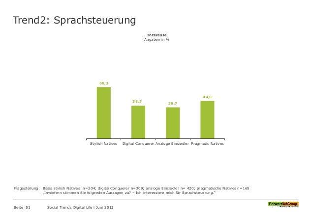 Trend2: Sprachsteuerung Seite 51 Social Trends Digital Life l Juni 2012 60,3 38,5 36,7 44,0 Stylish Natives Digital Conque...