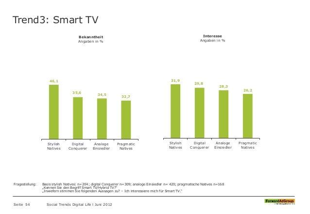 Trend3: Smart TV Seite 54 Social Trends Digital Life l Juni 2012 46,1 35,6 34,5 32,7 Stylish Natives Digital Conquerer Ana...