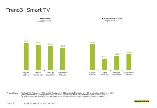 Trend3: Smart TV Seite 55 Social Trends Digital Life l Juni 2012 31,9 29,8 28,3 26,2 Stylish Natives Digital Conquerer Ana...