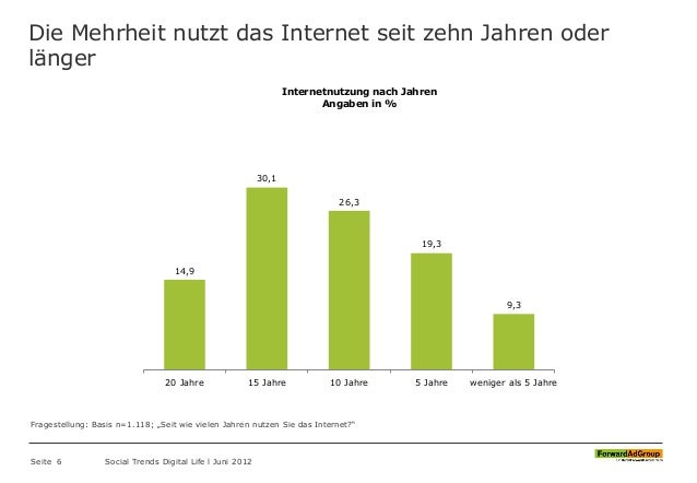 Die Mehrheit nutzt das Internet seit zehn Jahren oder länger Seite 6 Social Trends Digital Life l Juni 2012 14,9 30,1 26,3...