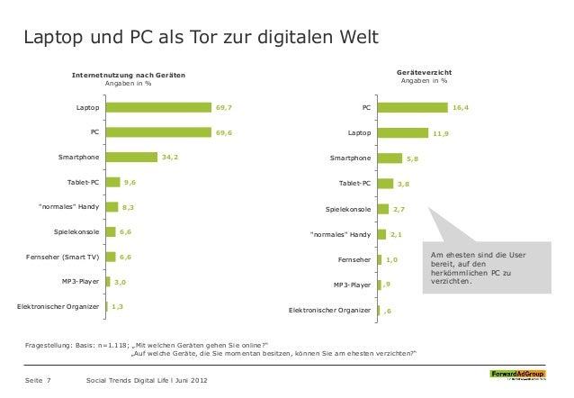 Laptop und PC als Tor zur digitalen Welt Seite 7 Social Trends Digital Life l Juni 2012 69,7 69,6 34,2 9,6 8,3 6,6 6,6 3,0...