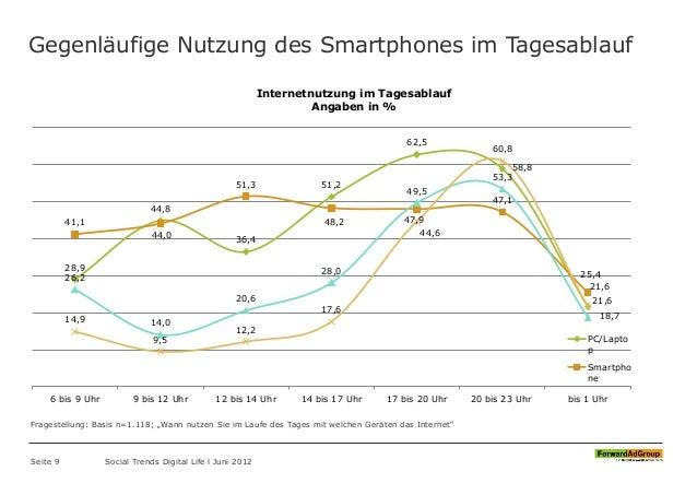 Gegenläufige Nutzung des Smartphones im Tagesablauf Seite 9 Social Trends Digital Life l Juni 2012 28,9 44,8 36,4 51,2 62,...