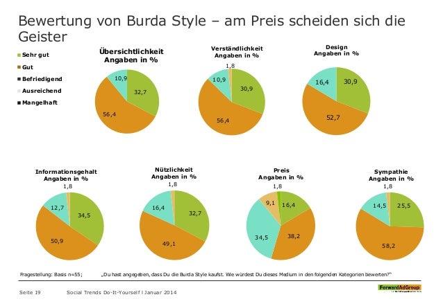 Sehr gut Gut Befriedigend Ausreichend Mangelhaft Bewertung von Burda Style – am Preis scheiden sich die Geister Seite 19 S...