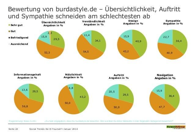 Bewertung von burdastyle.de – Übersichtlichkeit, Auftritt und Sympathie schneiden am schlechtesten ab Seite 22 Social Tren...